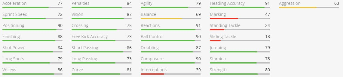 Benzema FIFA 21 In Game Stats